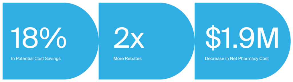 It's effortless to earn receive drug manufacturer rebates with SRX. Don't leave hundreds of thousands of dollars on the table when you could put them back into achieving patient and business goals at your LTC or SNF facilities.