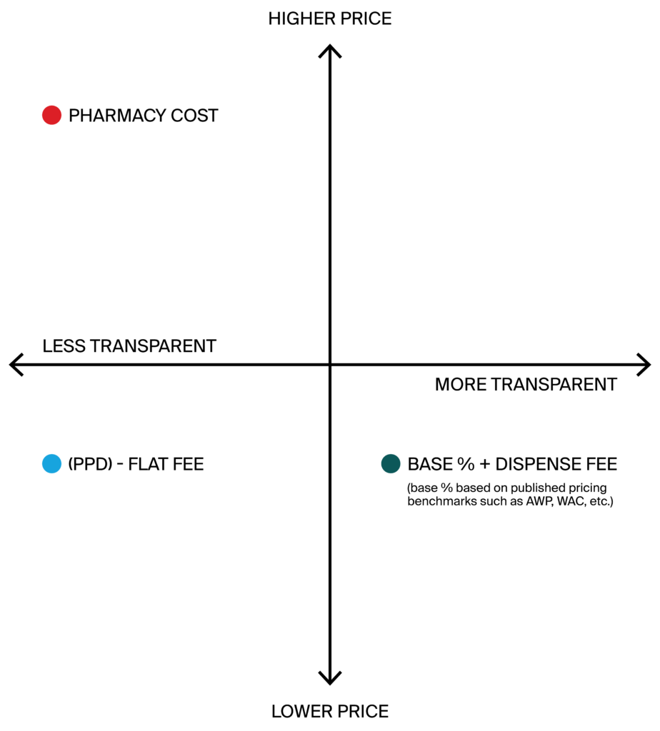 For most long-term care and skilled nursing operators, pharmacy costs are the largest expense outside labor making management exceptionally critical in order to deliver medication to patient populations successfully and control costs.